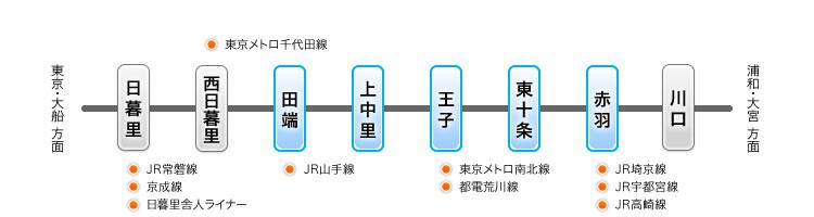 JR京浜東北線でのアクセス情報