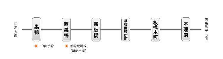 都営地下鉄三田線でのアクセス情報