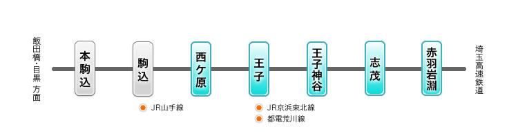 東京メトロ南北線でのアクセス情報