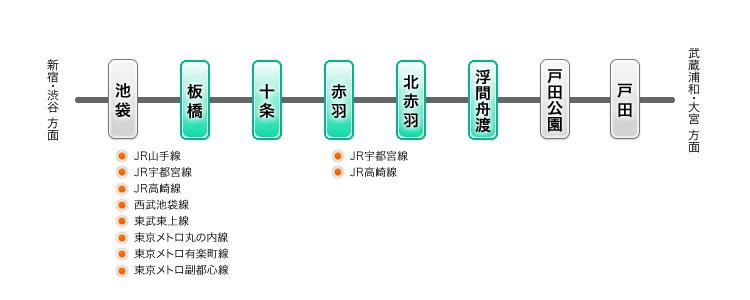 JR埼京線でのアクセス情報