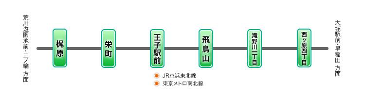 東京さくらトラムでのアクセス情報