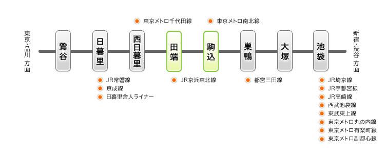 JR山手線でのアクセス情報